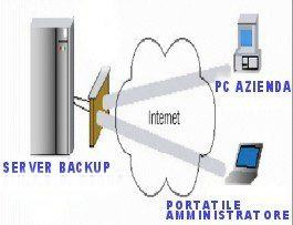 server dati backup remoto azienda - data storage email su server privato - consulenza aziendale - web hosting - statistiche web - cloud object storage service - backup remoto - mx backup email - assistenza tecnica e sistemistica - decreto privacy europea - pubblicità internet - recupero dati da supporti