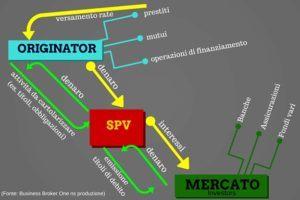Fondi di Investimento - Finanza Strutturata - S.P.V. - Special Purpose Vehicle